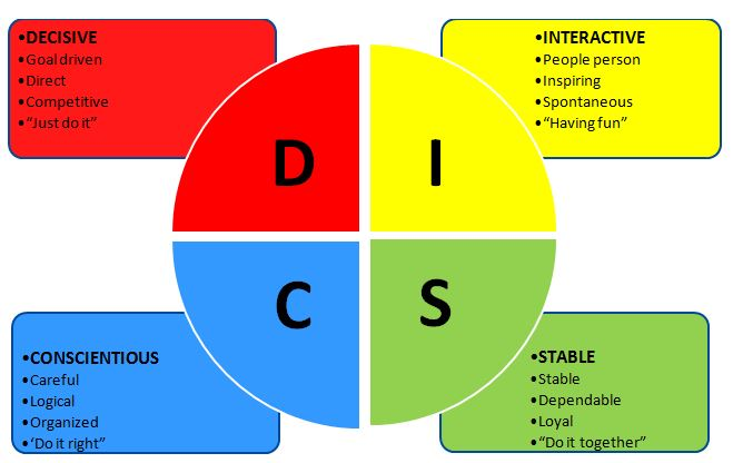 DISC quadrant
